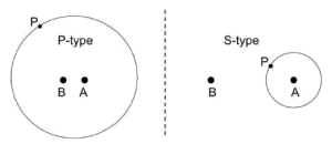 The different types of planet orbits in binary star systems.  From Haghighipour et al (2009; arXiv:0911.0819)