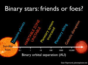 Effect of a binary star on planets in the habitable zone orbiting a Sun-like host star for the full range of binary orbital separations. Blue outcomes are OK for life, whereas yellow, orange and red outcomes are progressively more destructive.