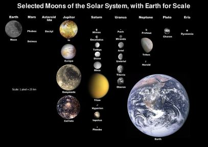 Large moons of the Solar System, with Earth for scale.  The moons are ordered by which planet they orbit.  From Wikipedia (https://en.wikipedia.org/wiki/File:Moons_of_solar_system_v7.jpg).