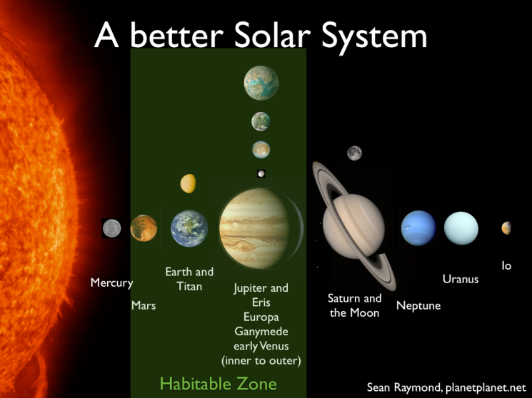 A re-imagined Solar System with seven potentially life-bearing planets!  The liquid water habitable zone is shaded in green.
