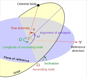 The inclination is the angle between the yellow and blue planes, representing the orbits of two bodies (in our case, a binary star and a planet).  From http://en.wikipedia.org/wiki/Orbital_elements.