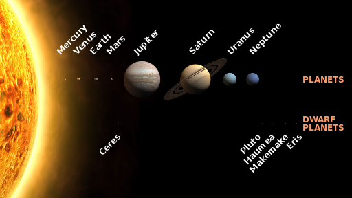Planets and minor planets in the Solar System.  From Wikipedia (https://en.wikipedia.org/wiki/File:Solar_System_size_to_scale.svg).