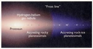 "The ""snow line"" in a planet-forming disk is the distance beyond which it is cold enough for water to condense as ice.  Closer to the star water exists as vapor."