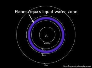 The liquid water zone for a simple planet that only has water vapor in its atmosphere.