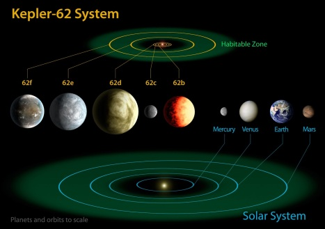 The Kepler-62 system compared with the Solar System.  Both the planets' sizes and orbits are on the same scale.  The green regions denote the habitable zone where potentially life-bearing planets can exist.  Credit: NASA Ames/JPL/Caltech.