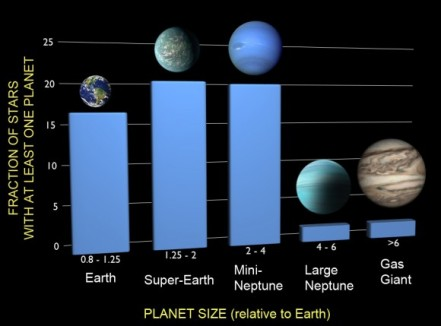 The frequency of different-sized planets around other stars as measured by the Kepler spacecraft.  Credit: F. Fressin.