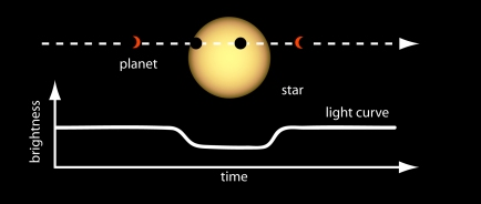 A transiting planet.  The dashed line represents the planet's orbit and the bottom curve shows the star's brightness dipping when the planet passes in front of it.  Credit: NASA.