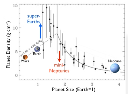 Bulk densities (y axis) of small extra-solar planets of different sizes (x axis).  Mars, Earth and Neptune are included for scale.  Credit: Lauren Weiss and Geoff Marcy.