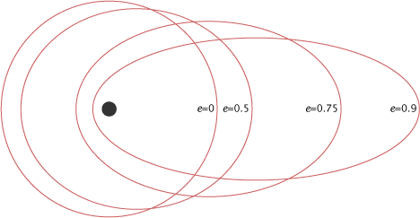 """Orbits with the same average distance (""""semimajor axis"""") but different eccentricities e.  The higher the eccentricity, the more stretched out the orbit.  Credit: NASA Earth Observatory.  http://earthobservatory.nasa.gov/Features/OrbitsCatalog/page1.php."""