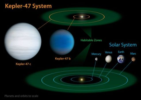 Comparison of the Kepler-47 planetary system with the Solar System.  The two planets in the Kepler-47 orbit a close pair of stars.  Credit: NASA/JPL-Caltech/T. Pyle.