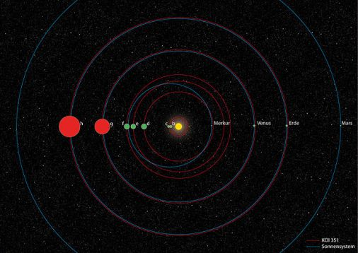 Orbits of the Kepler-90 planetary system (in red) compared with those in the Solar System (in blue).  From Wikipedia commons.