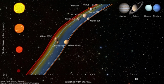 The habitable zone.  The y axis is the stellar mass (the Sun = 1) and the the x axis is the orbital radius (Earth = 1).  The colored curves shows how estimates of the habitable zone change for different types of stars.  Credit: Chester Harman.