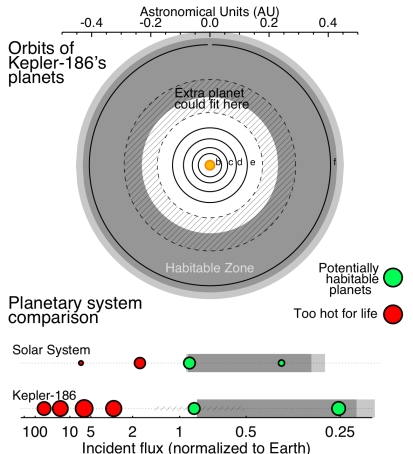 The Kepler-186 planetary system, reimagined with a hypothetical sixth planet.  The top part shows a view of the planets' orbits.  The habitable zone is shaded.  The bottom part compares the amount of energy received by each planet with the energy received by the Solar System's planets.  The hypothetical planet -- at its most likely location --  receives just slightly less energy from its star than the Earth does from the Sun, placing it toward the inner edge of the habitable zone.