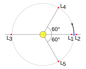 Lagrange points of a planet (blue) orbiting a star.  L4 and L5 are the place where co-orbital planets are most likely to be.  From Wikipedia  http://en.wikipedia.org/wiki/Co-orbital_configuration