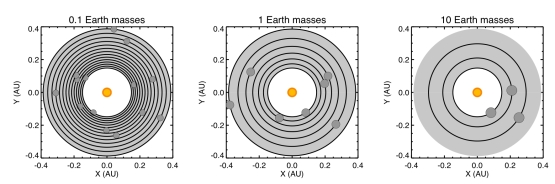 The orbits of planets packed into the habitable zone of our chosen star.  Each black circle around the star is the orbit of a single planet with a mass of either 0.1, 1 or 10 times Earth's mass.  The shaded area represents the habitable zone, which extends from about 0.2 to 0.4 Astronomical Units (AU; 1 AU is the Earth-Sun distance).  The number of planets in a stable system that can be packed into the habitable zone for planets with 0.1, 1, or 10 times Earth's mass is 14, 7, and 3, respectively.