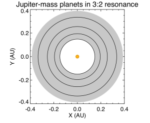 Orbital layout of Jupiter-mass planets in the habitable zone. Each pair of adjacent planets is in 3:2 resonance, meaning the outer planet completes 3 orbits for every 2 orbits of the inner planet.