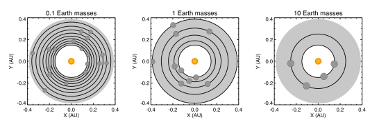 The orbits of planets packed into the habitable zone of our chosen star, with co-orbitals (Trojan planets).  Each orbit is occupied by two planets separated by 60 degrees.  The planets are either 0.1, 1 or 10 times Earth's mass.  The shaded area represents the habitable zone, which extends from about 0.2 to 0.4 Astronomical Units (AU; 1 AU is the Earth-Sun distance).  The number of pairs of co-orbital planets that can be packed into the habitable zone is 9, 6, and 2 for planets with 0.1, 1, or 10 times Earth's mass, respectively.