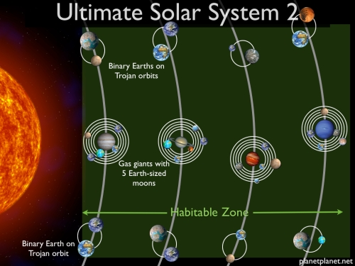 Our second ultimate Solar System.  Each orbit around the star (thick gray line) harbors a gas giant planet orbited by five large moons.  There is also a binary Earth in both the leading and trailing Trojan points with the gas giant (60 degrees in front of and behind the giant planet in its orbit around the star).