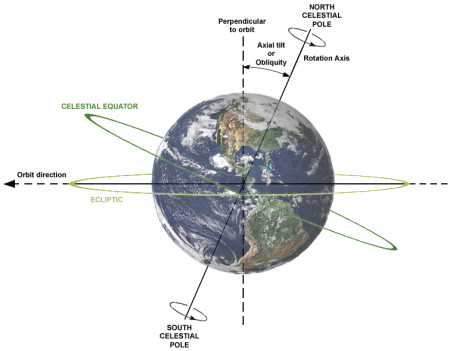 Earth's spin axis is tilted with respect to its orbit.  This is called the obliquity.  Earth's obliquity of about 23 degrees is why we have seasons!  From http://upload.wikimedia.org/wikipedia/commons/6/61/AxialTiltObliquity.png