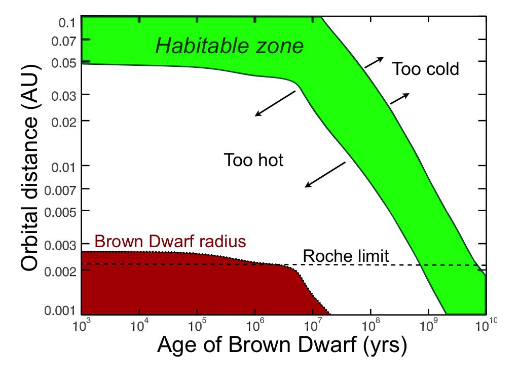 brown dwarf habitable planet - photo #10