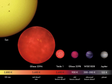 Relative sizes of brown dwarfs compared with the Sun, a red dwarf star, and Jupiter.  Credit: MPIA/V. Joergens.