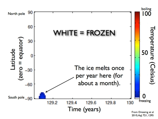 Temperature map of a hypothetical planet over a full year. White means frozen and other colors indicate habitable temperatures. The planet is a desert world with an eccentric orbit. The only place that is heated enough to melt the ice is at the South pole once per year. Taken from this scientific paper.