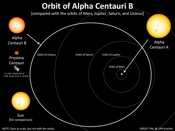 The eccentric orbit of Alpha Centauri A and B, with the orbits of the Solar System's planets for scale.  Credit: PHL@UPR Arecibo.