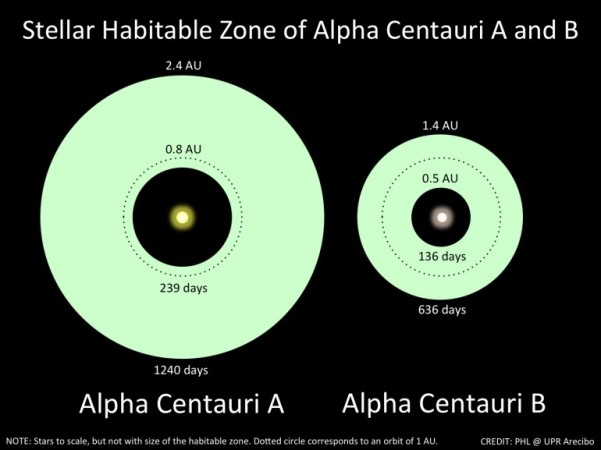 Extent of the (optimistic) habitable zones around Alpha Centauri A and B.  From this paper by Heller & Armstrong (2014).