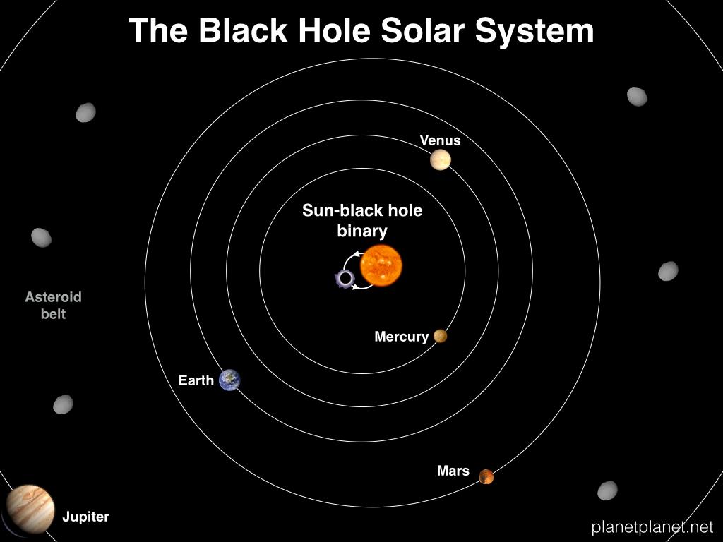 The Black Hole Solar System Planetplanet