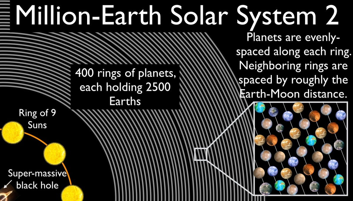 The Million Earth Solar System
