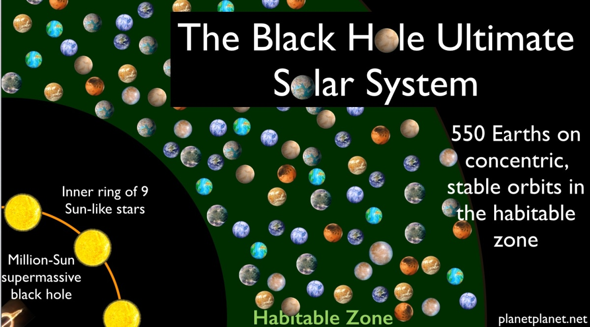 The Black Hole Ultimate Solar System