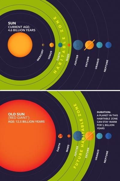 sun_habitable_zones460