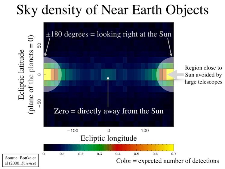 sky_density_NEOs.001.jpg